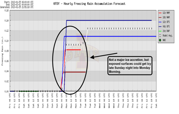 FDY Freezing Rain Potential