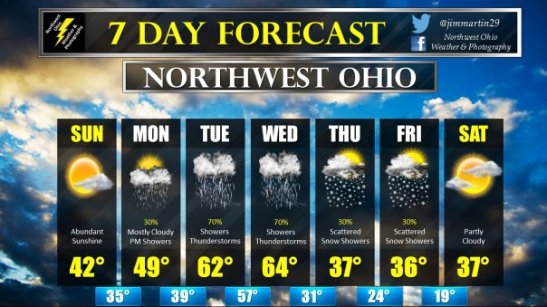 7-day-forecast
