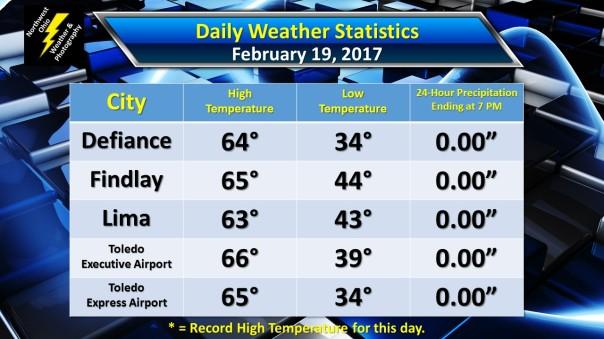 weather-statistics